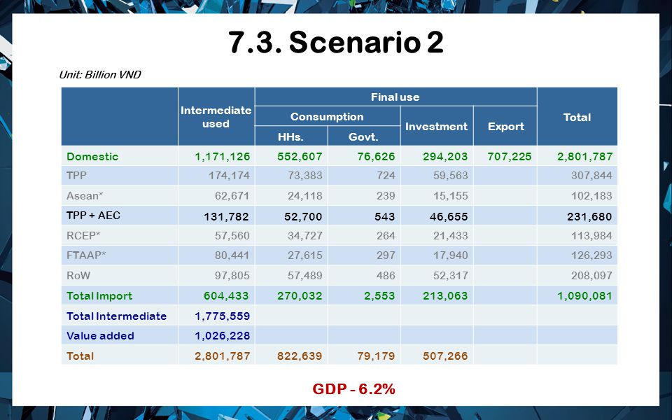 7.3. Scenario 2 Intermediate used Final use Total Consumption Investment Export HHs.Govt. Domestic 1,171,126 552,607 76,626 294,203 707,225 2,801,787
