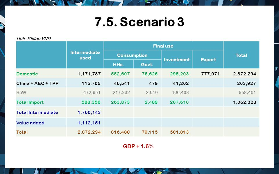 7.5. Scenario 3 Unit: Billion VND Intermediate used Final use Total Consumption Investment Export HHs.Govt. Domestic 1,171,787 552,607 76,626 295,203