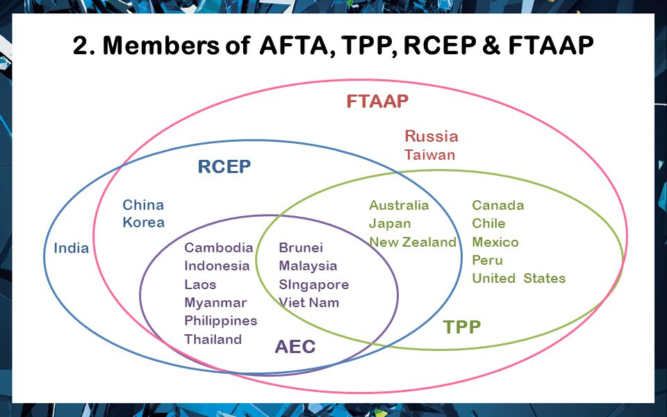 2. Members of AFTA, TPP, RCEP & FTAAP Cambodia Indonesia Laos Myanmar Philippines Thailand Brunei Malaysia SIngapore Viet Nam AEC Australia Japan New