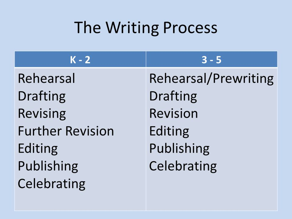 The Writing Process K - 23 - 5 Rehearsal Drafting Revising Further Revision Editing Publishing Celebrating Rehearsal/Prewriting Drafting Revision Editing Publishing Celebrating