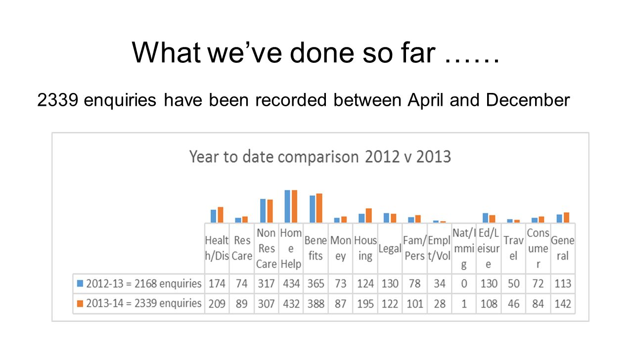 What we've done so far …… 2339 enquiries have been recorded between April and December