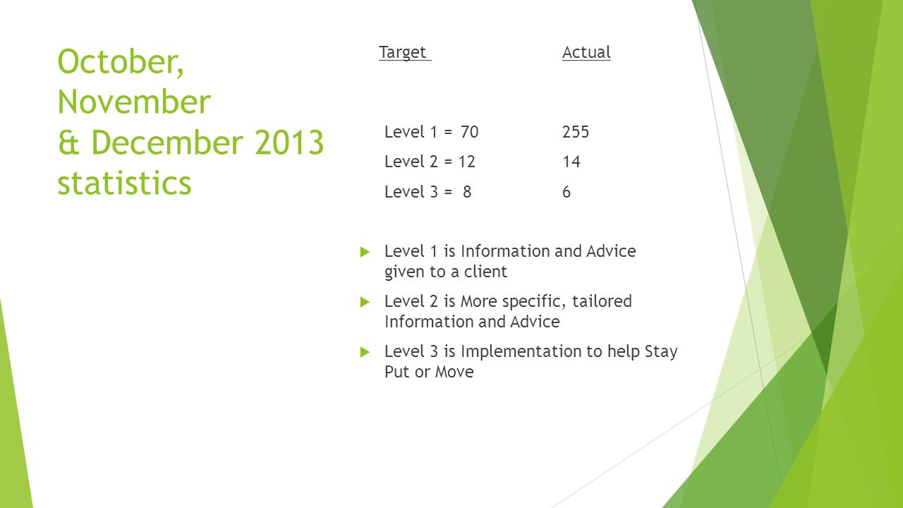 October, November & December 2013 statistics Target Actual Level 1 = 70255 Level 2 = 1214 Level 3 = 86  Level 1 is Information and Advice given to a