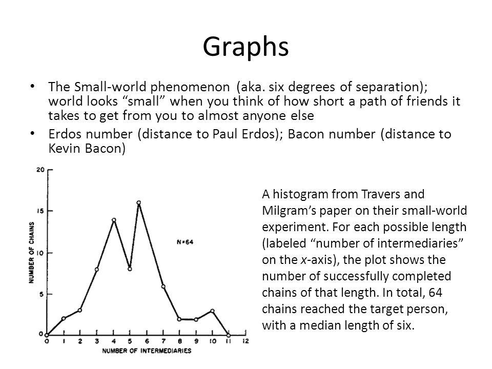 Graphs The Small-world phenomenon (aka.