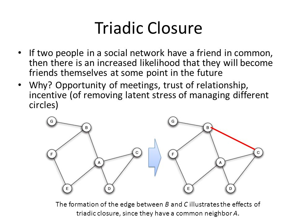 Triadic Closure If two people in a social network have a friend in common, then there is an increased likelihood that they will become friends themselves at some point in the future Why.