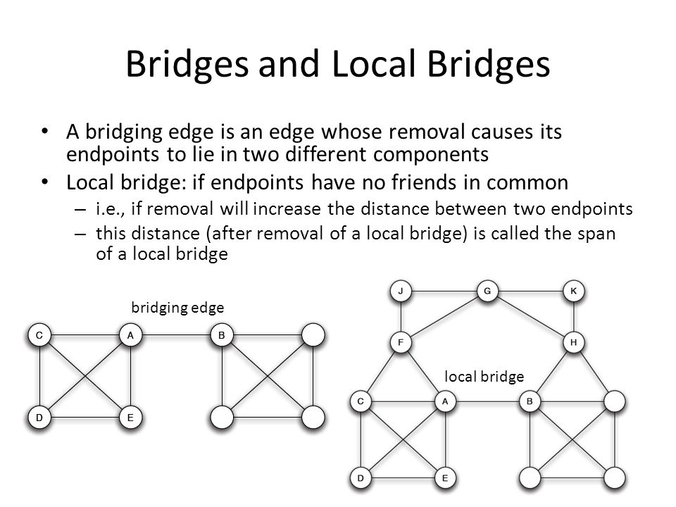 Bridges and Local Bridges A bridging edge is an edge whose removal causes its endpoints to lie in two different components Local bridge: if endpoints have no friends in common – i.e., if removal will increase the distance between two endpoints – this distance (after removal of a local bridge) is called the span of a local bridge bridging edge local bridge