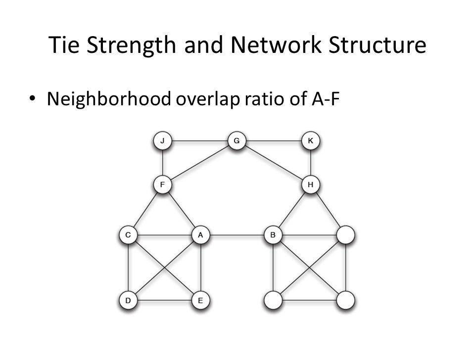 Tie Strength and Network Structure Neighborhood overlap ratio of A-F
