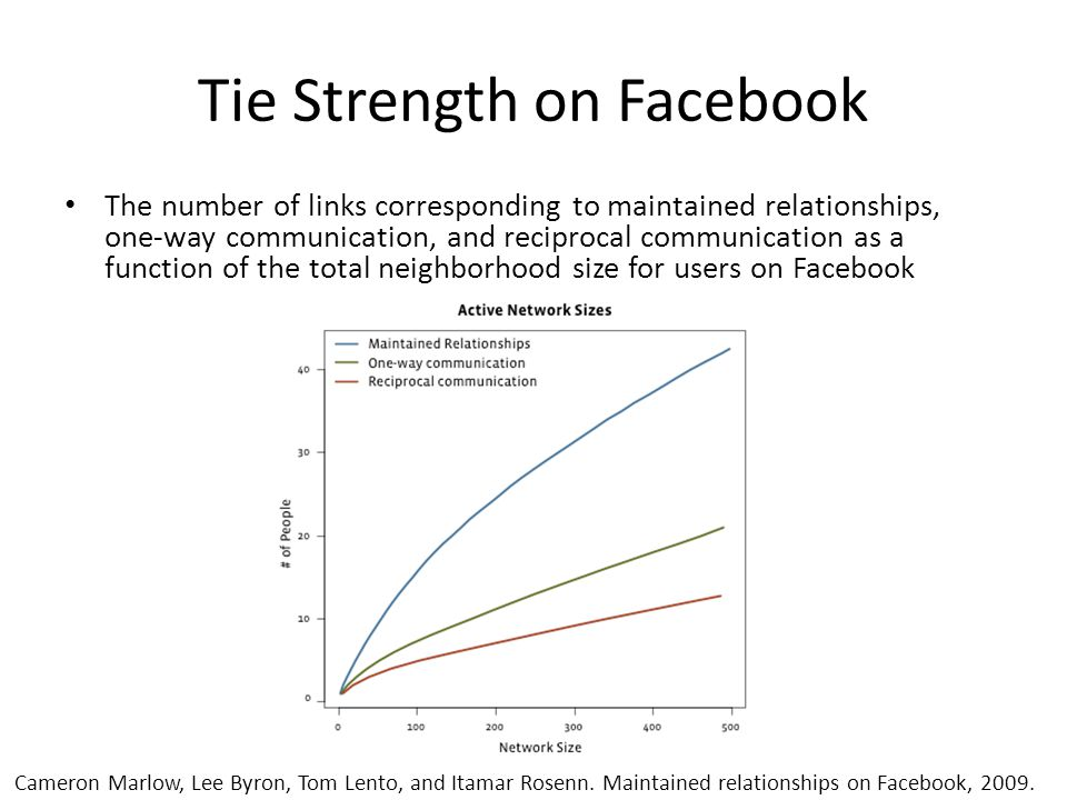 Tie Strength on Facebook The number of links corresponding to maintained relationships, one-way communication, and reciprocal communication as a function of the total neighborhood size for users on Facebook Cameron Marlow, Lee Byron, Tom Lento, and Itamar Rosenn.