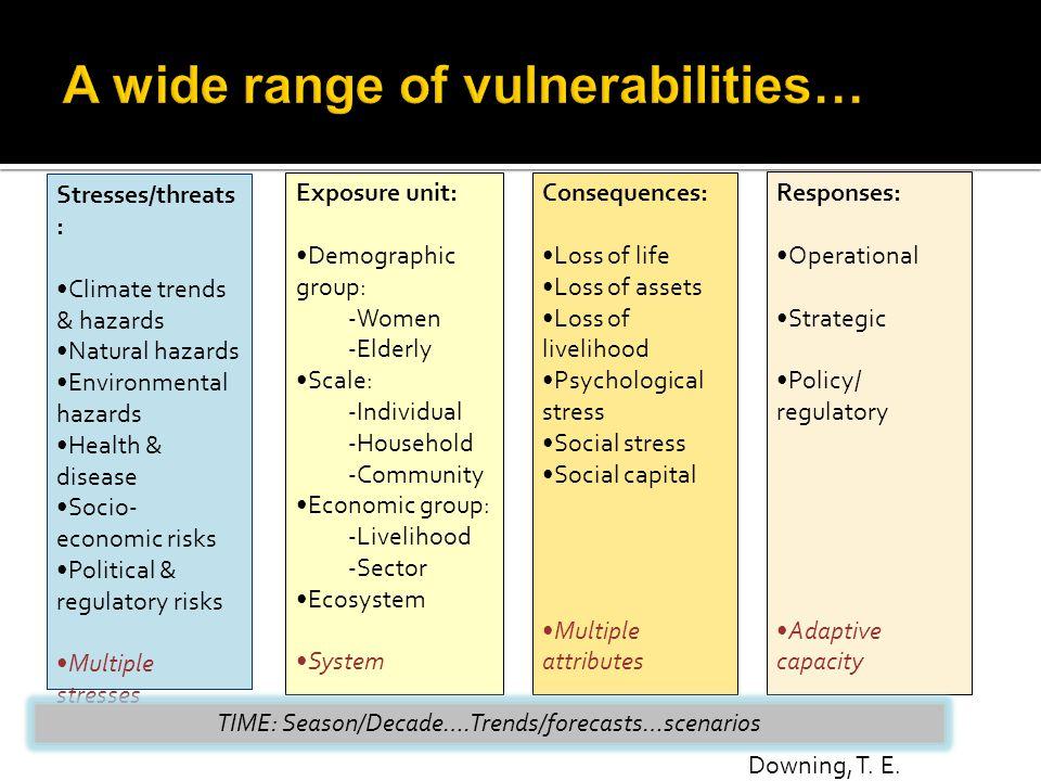 Stresses/threats : Climate trends & hazards Natural hazards Environmental hazards Health & disease Socio- economic risks Political & regulatory risks