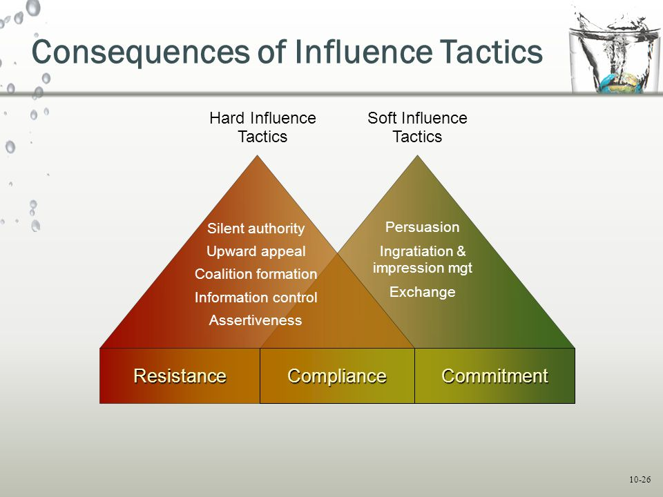 10-26 Consequences of Influence Tactics ResistanceComplianceCommitment Persuasion Ingratiation & impression mgt Exchange Soft Influence Tactics Hard I