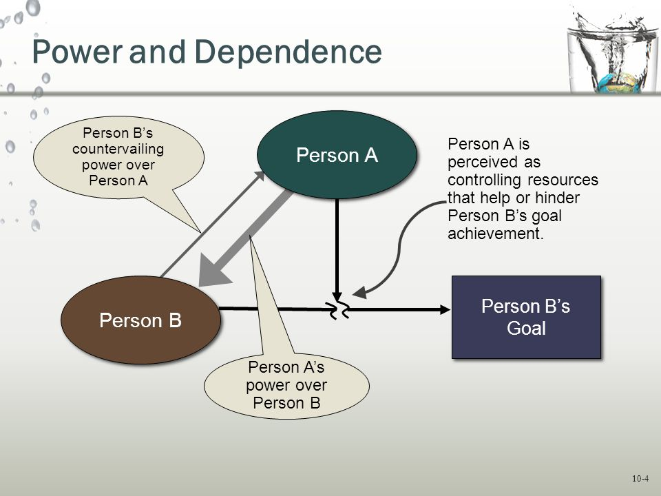10-4 Power and Dependence Person B's Goal Person B's countervailing power over Person A Person A Person B Person A's power over Person B Person A is p