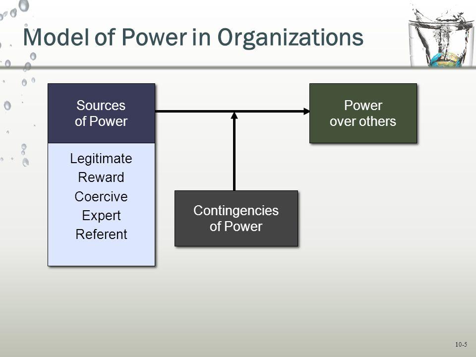 10-5 Model of Power in Organizations Contingencies of Power Contingencies of Power Power over others Power over others Sources of Power Sources of Pow