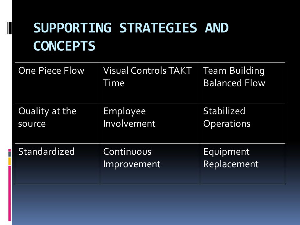 SUPPORTING STRATEGIES AND CONCEPTS One Piece FlowVisual Controls TAKT Time Team Building Balanced Flow Quality at the source Employee Involvement Stab