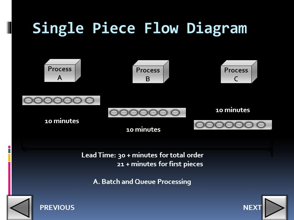 Single Piece Flow Diagram Process A Process B Process C 10 minutes Lead Time: 30 + minutes for total order 21 + minutes for first pieces A. Batch and