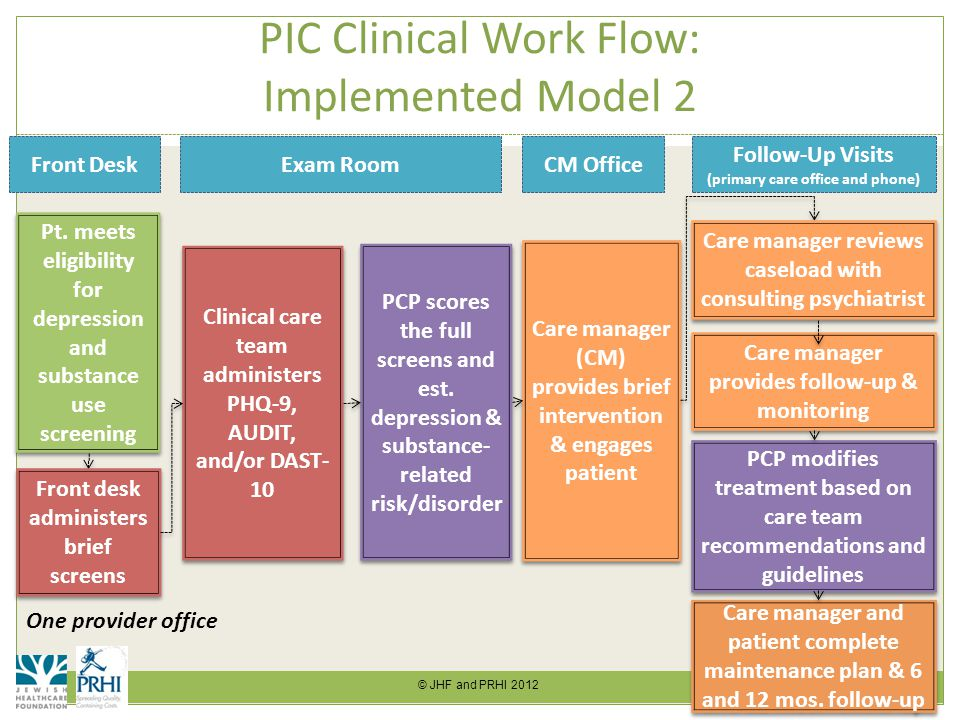© JHF and PRHI 2012 16 PIC Clinical Work Flow: Implemented Model 2 Pt.