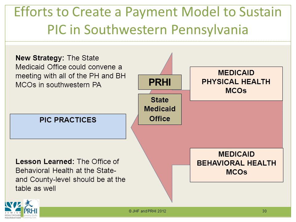 © JHF and PRHI 2012 30 Efforts to Create a Payment Model to Sustain PIC in Southwestern Pennsylvania PIC PRACTICES MEDICAID PHYSICAL HEALTH MCOs MEDICAID BEHAVIORAL HEALTH MCOs PRHI State Medicaid Office New Strategy: The State Medicaid Office could convene a meeting with all of the PH and BH MCOs in southwestern PA Lesson Learned: The Office of Behavioral Health at the State- and County-level should be at the table as well