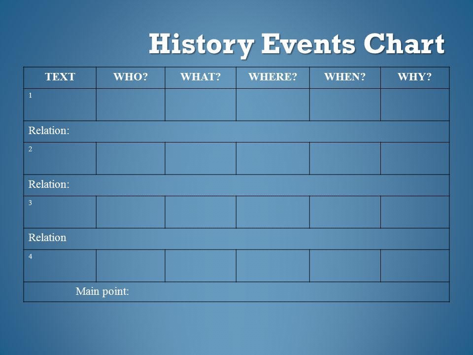 History Events Chart TEXTWHO?WHAT?WHERE?WHEN?WHY? 1 Relation: 2 3 Relation 4 Main point: