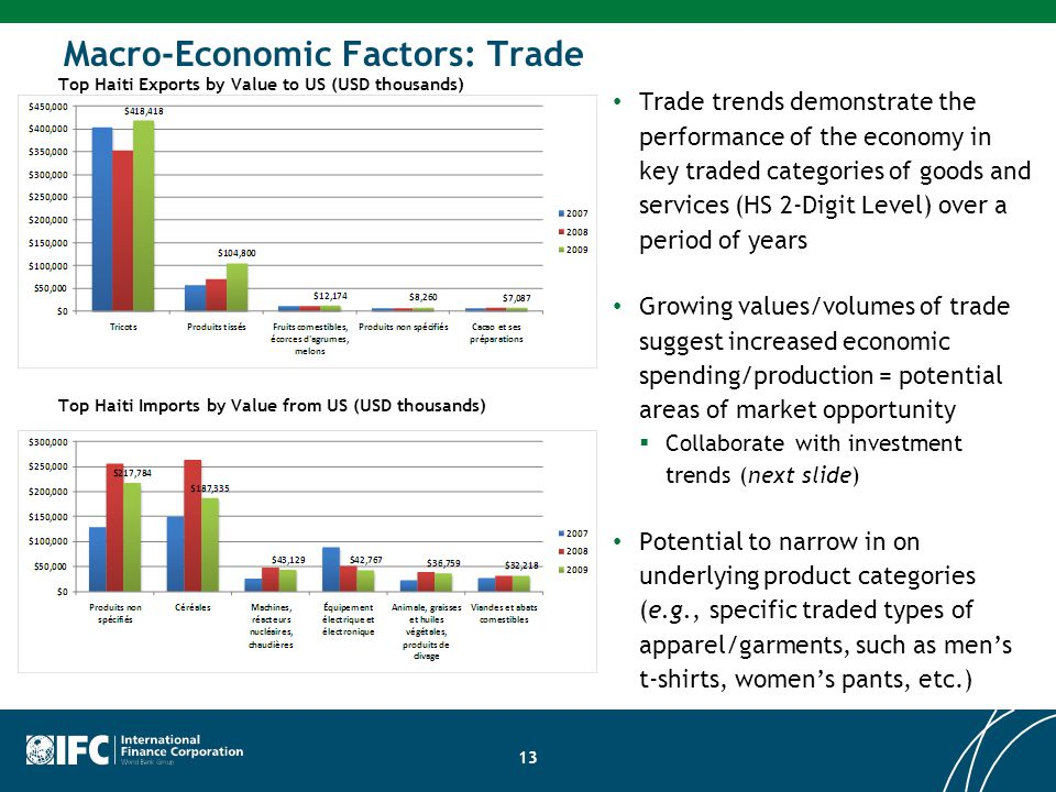 Trade trends demonstrate the performance of the economy in key traded categories of goods and services (HS 2-Digit Level) over a period of years Growing values/volumes of trade suggest increased economic spending/production = potential areas of market opportunity  Collaborate with investment trends (next slide) Potential to narrow in on underlying product categories (e.g., specific traded types of apparel/garments, such as men's t-shirts, women's pants, etc.) Top Haiti Exports by Value to US (USD thousands) Top Haiti Imports by Value from US (USD thousands) 13 Macro-Economic Factors: Trade