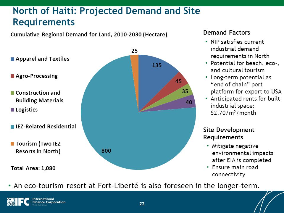 22 North of Haiti: Projected Demand and Site Requirements Site Development Requirements Mitigate negative environmental impacts after EIA is completed Ensure main road connectivity Demand Factors NIP satisfies current industrial demand requirements in North Potential for beach, eco-, and cultural tourism Long-term potential as end of chain port platform for export to USA Anticipated rents for built industrial space: $2.70/m 2 /month An eco-tourism resort at Fort-Liberté is also foreseen in the longer-term.