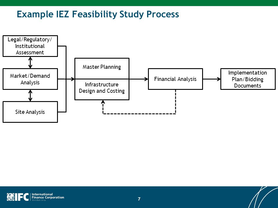 Site Analysis Legal/Regulatory/ Institutional Assessment Market/Demand Analysis Financial Analysis Implementation Plan/Bidding Documents Master Planni