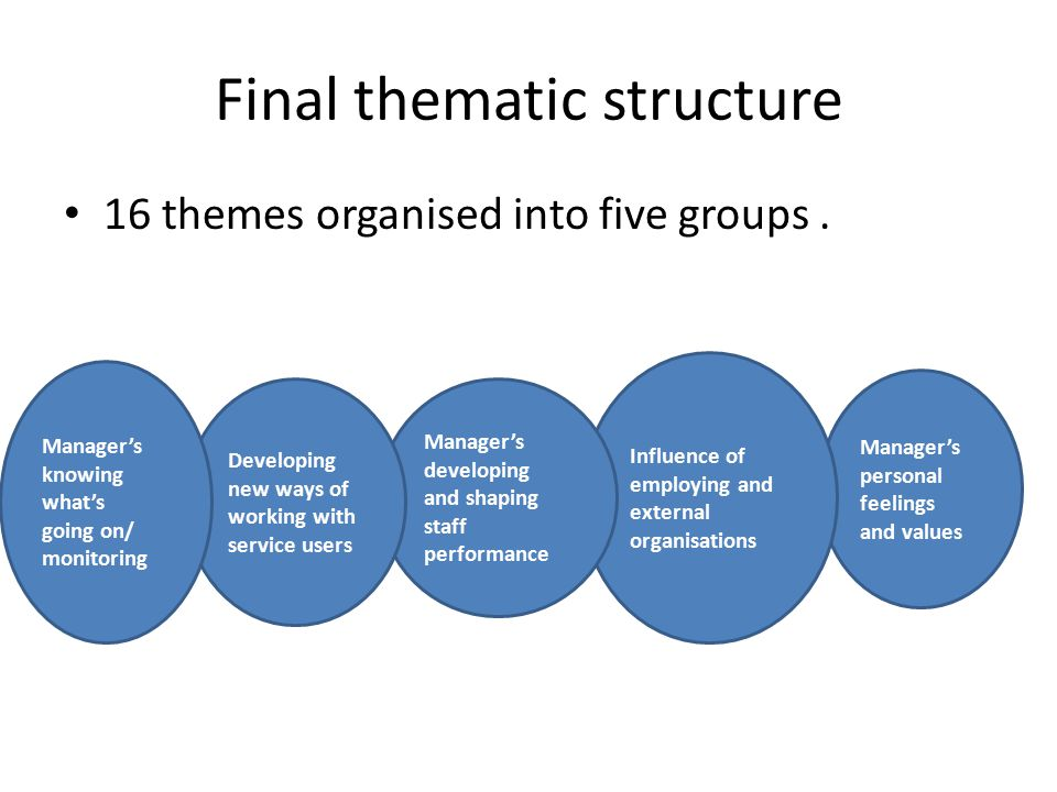 Final thematic structure 16 themes organised into five groups. Manager's personal feelings and values Influence of employing and external organisation