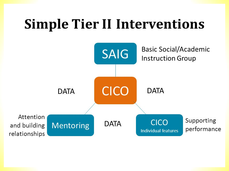 Simple Tier IIInterventions SAIG CICO Mentoring CICO Individual features Basic Social/Academic Instruction Group DATA Supporting performance Attention
