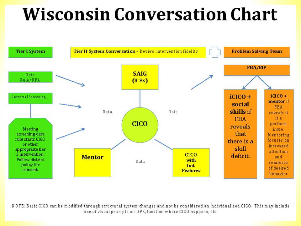 Wisconsin Conversation Chart