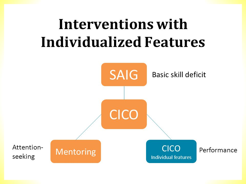 Interventions with Individualized Features SAIG CICO Mentoring CICO Individual features Basic skill deficit Performance Attention- seeking
