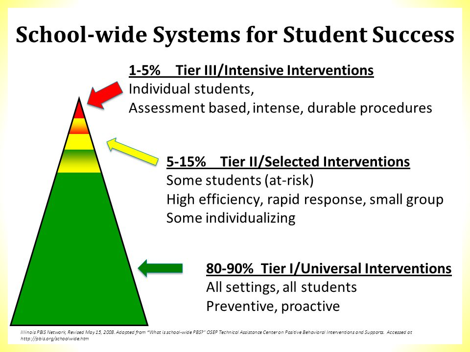 1-5%Tier III/Intensive Interventions Individual students, Assessment based, intense, durable procedures 5-15% Tier II/Selected Interventions Some stud