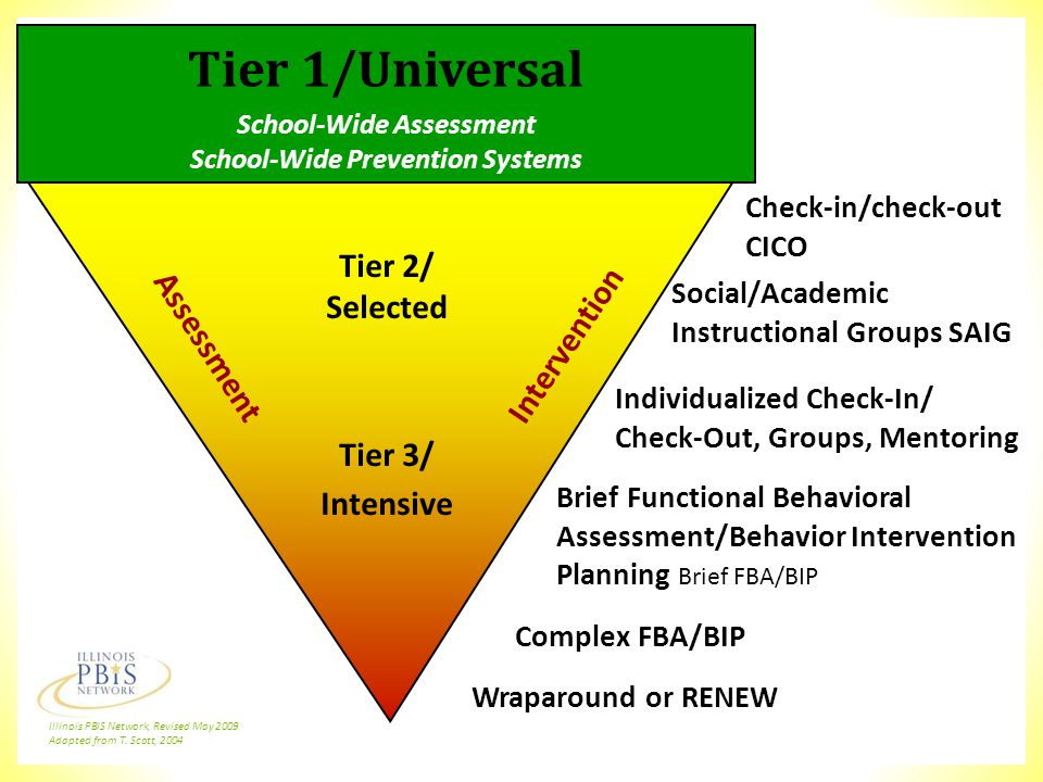Tier 1/Universal School-Wide Assessment School-Wide Prevention Systems Check-in/check-out CICO Individualized Check-In/ Check-Out, Groups, Mentoring B