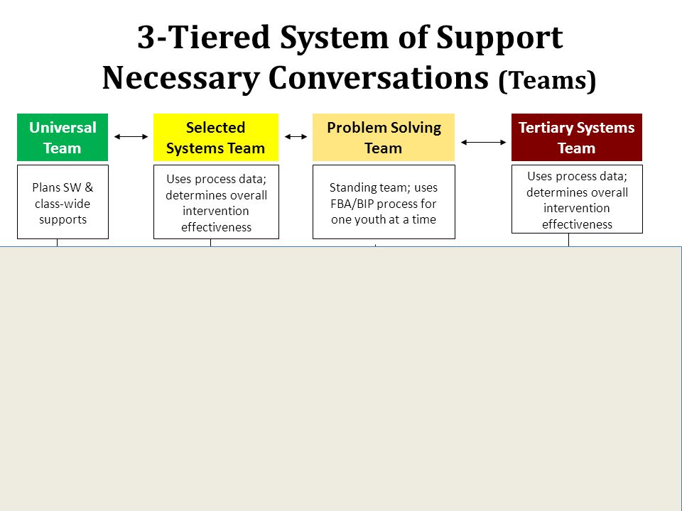 3-Tiered System of Support Necessary Conversations (Teams) CICO SAIG Group w. individual feature Complex FBA/BIP Problem Solving Team Tertiary Systems