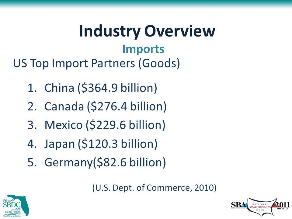 Industry Overview US Top Import Partners (Goods) 1.China ($364.9 billion) 2.Canada ($276.4 billion) 3.Mexico ($229.6 billion) 4.Japan ($120.3 billion) 5.Germany($82.6 billion) (U.S.