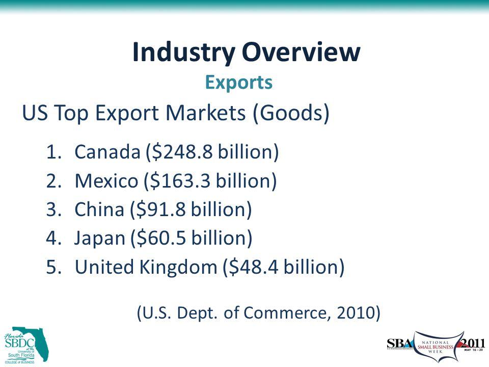 Industry Overview US Top Export Markets (Goods) 1.Canada ($248.8 billion) 2.Mexico ($163.3 billion) 3.China ($91.8 billion) 4.Japan ($60.5 billion) 5.United Kingdom ($48.4 billion) (U.S.