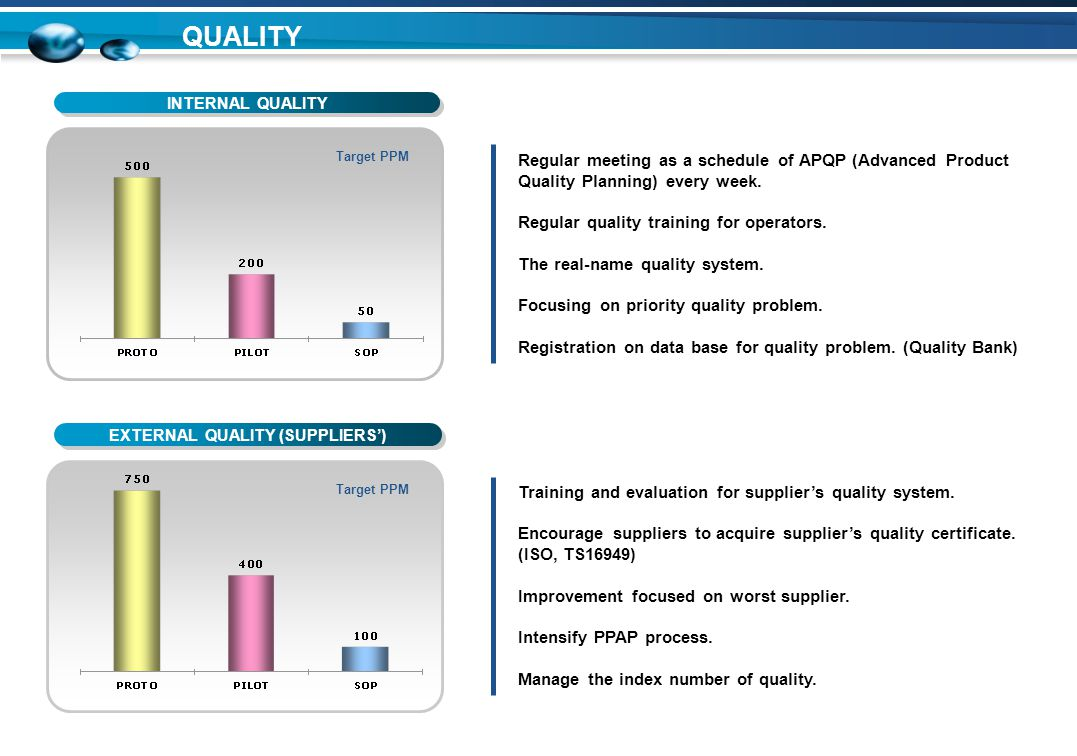 EXTERNAL QUALITY (SUPPLIERS') INTERNAL QUALITY QUALITY Target PPM 1.