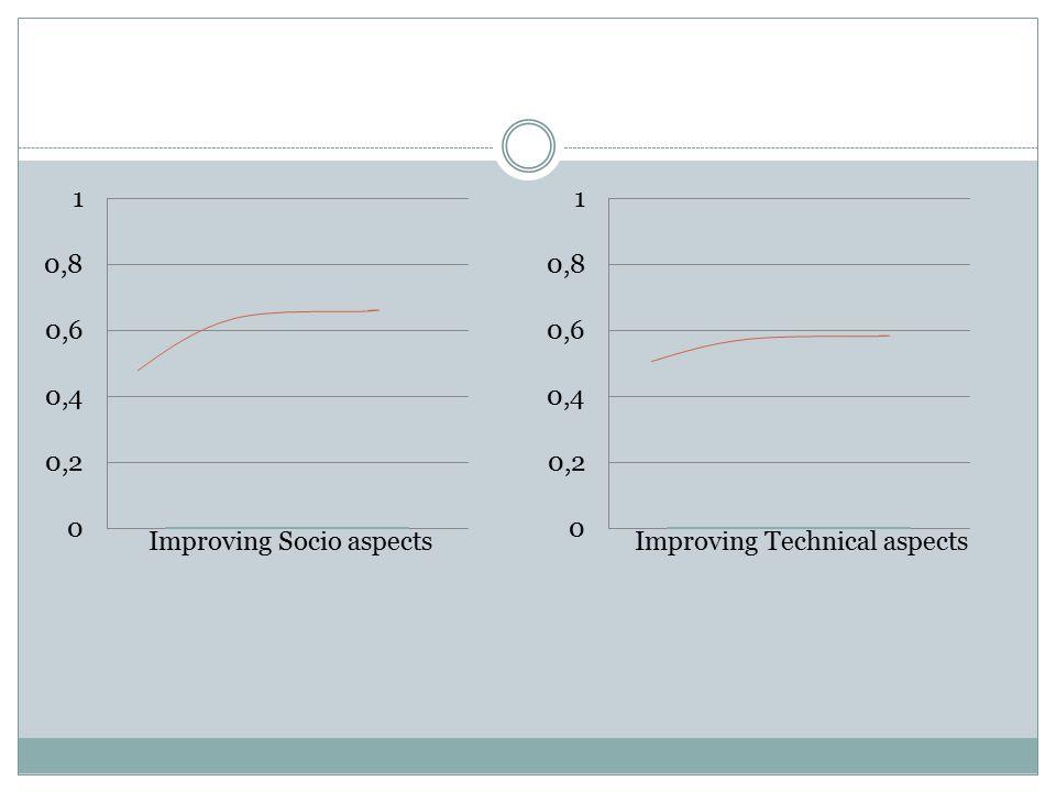 Improving Socio aspectsImproving Technical aspects