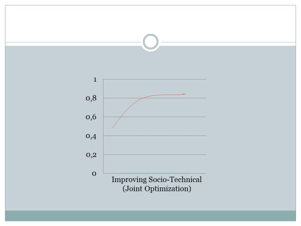 Improving Socio-Technical (Joint Optimization)