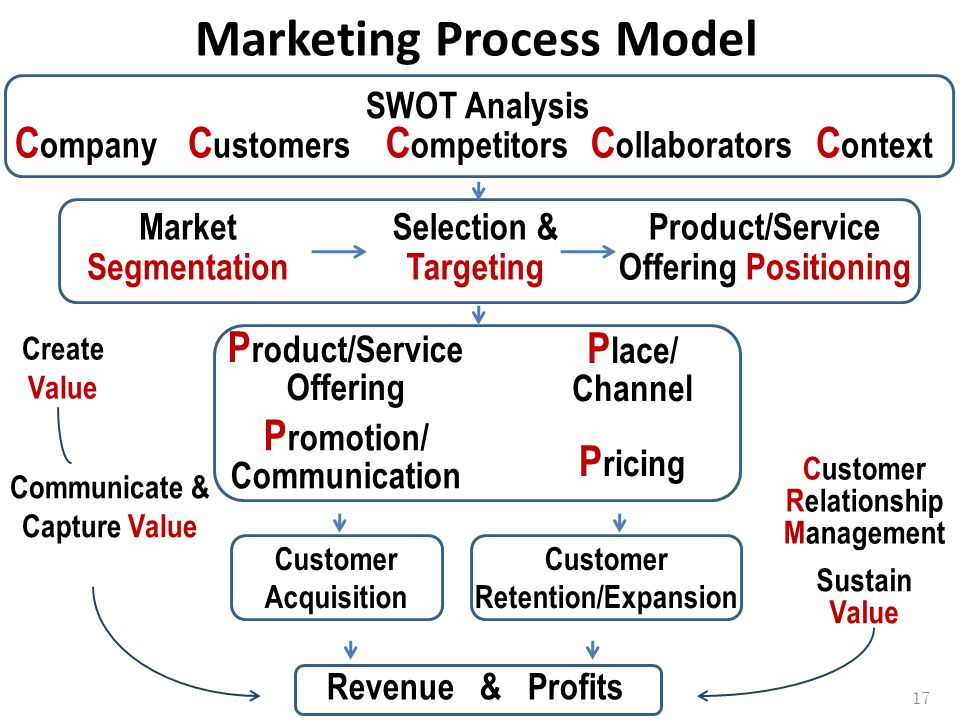 Marketing Process Model C ompany C ustomers C ompetitors C ollaborators C ontext SWOT Analysis P roduct/Service Offering P romotion/ Communication P r