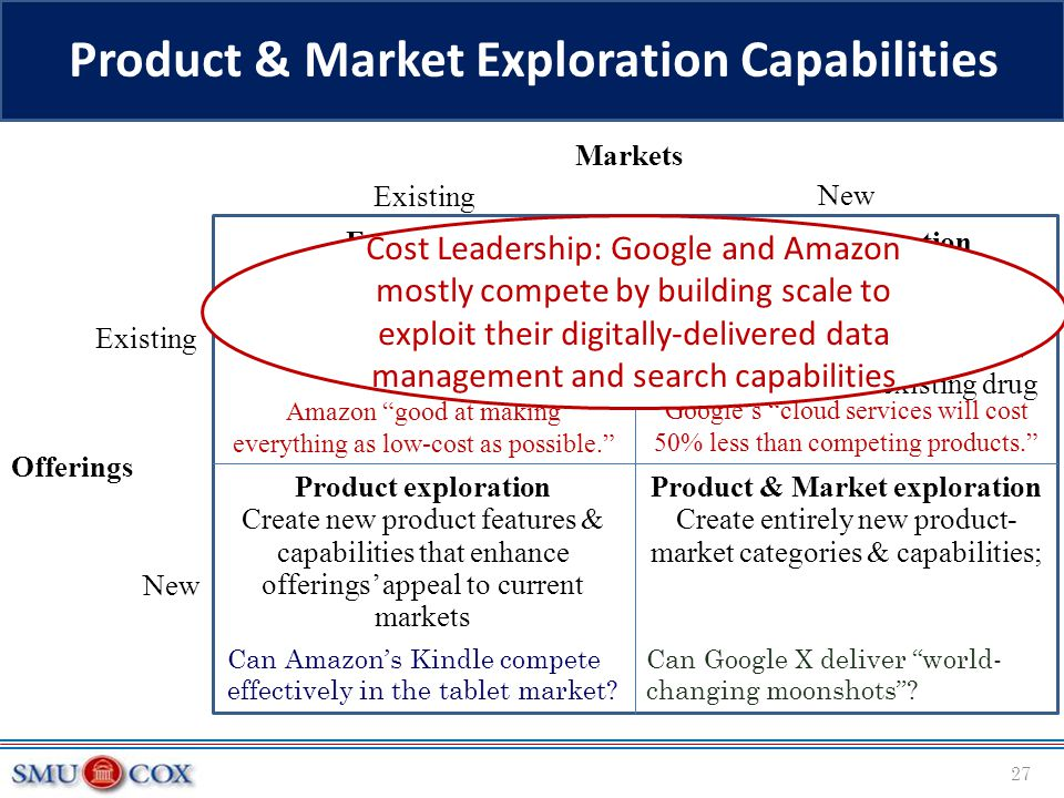 Product & Market Exploration Capabilities 27 Existing Markets New Existing Offerings Exploitation with incremental refinement of current product & mar