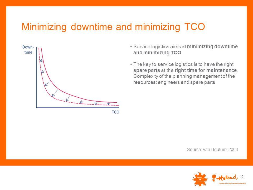 Minimizing downtime and minimizing TCO 10 Service logistics aims at minimizing downtime and minimizing TCO The key to service logistics is to have the