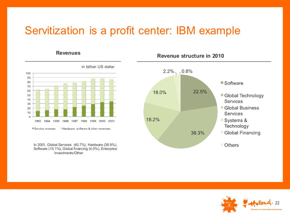 Servitization is a profit center: IBM example 22