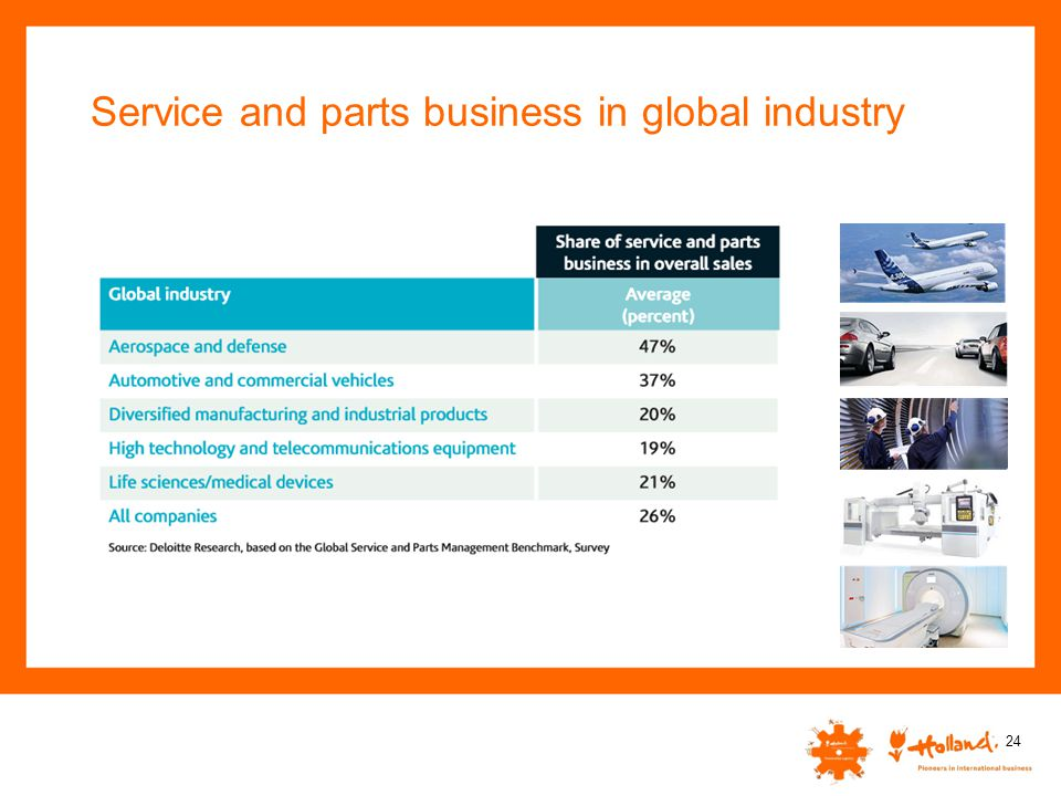 Service and parts business in global industry 24