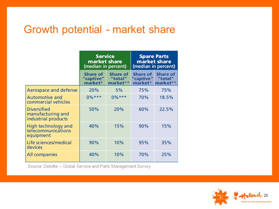 Growth potential - market share 26 Source: Deloitte – Global Service and Parts Management Survey