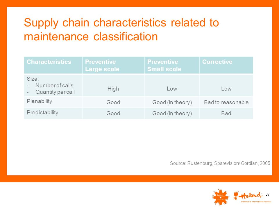 Supply chain characteristics related to maintenance classification 37 Source: Rustenburg, Sparevision/ Gordian, 2005 CharacteristicsPreventive Large s