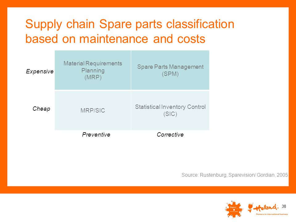 Supply chain Spare parts classification based on maintenance and costs 38 Source: Rustenburg, Sparevision/ Gordian, 2005 Material Requirements Plannin
