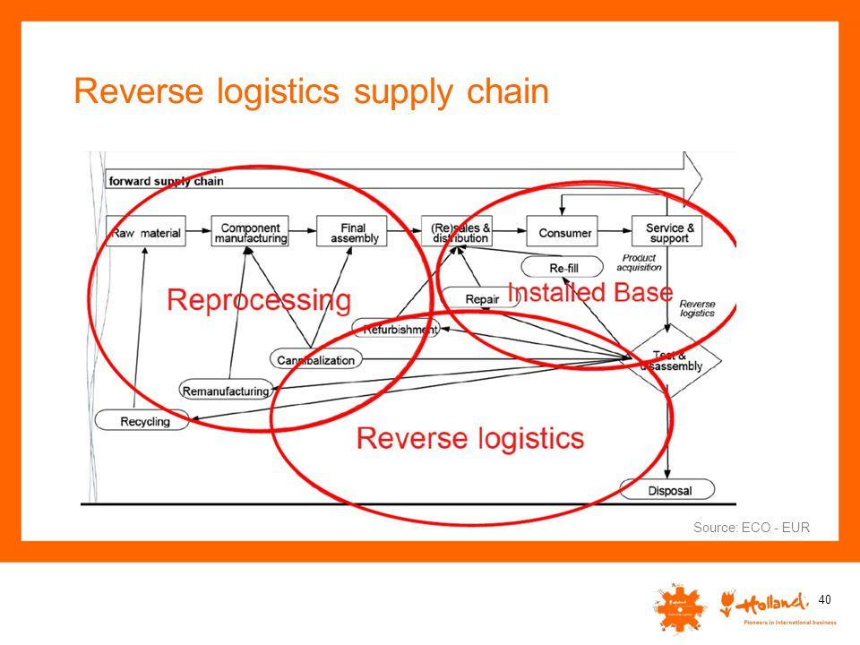 Reverse logistics supply chain 40 Source: ECO - EUR