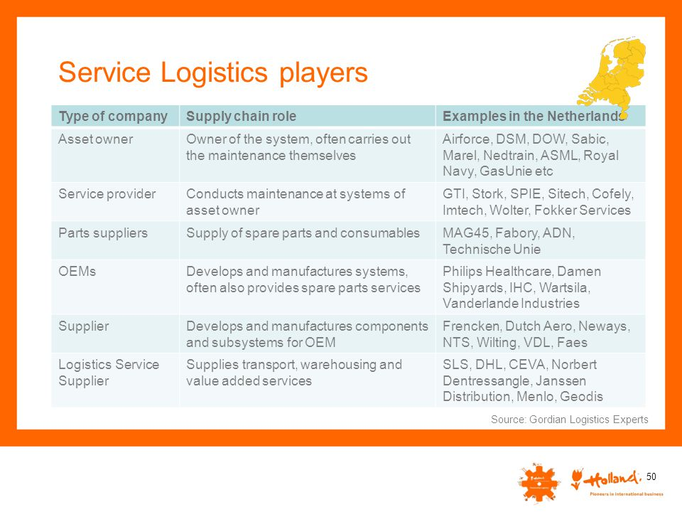 Service Logistics players Type of companySupply chain roleExamples in the Netherlands Asset ownerOwner of the system, often carries out the maintenanc