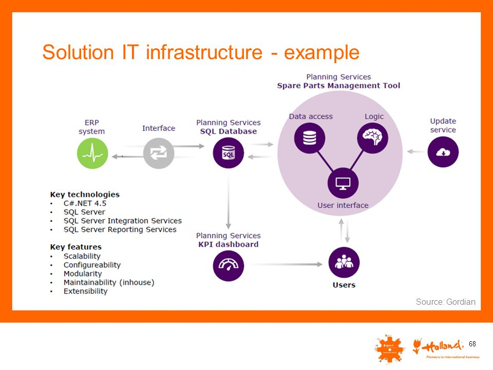 Solution IT infrastructure - example 68 Source: Gordian