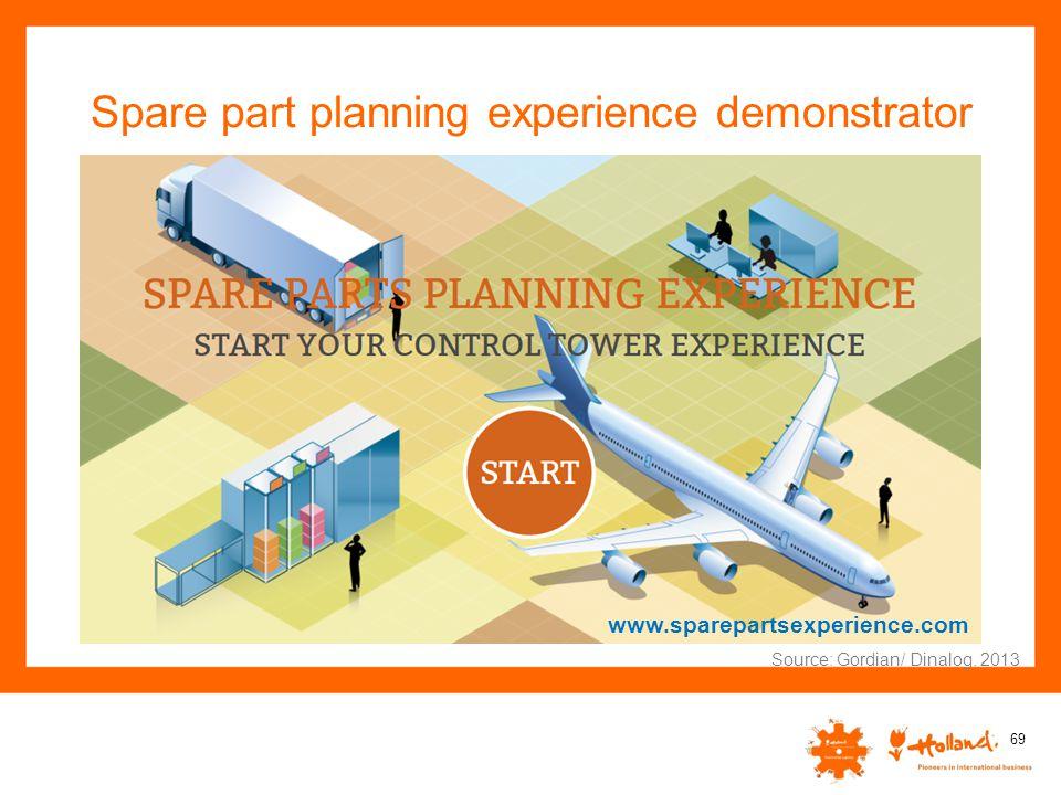 Spare part planning experience demonstrator 69 Source: Gordian/ Dinalog, 2013 www.sparepartsexperience.com