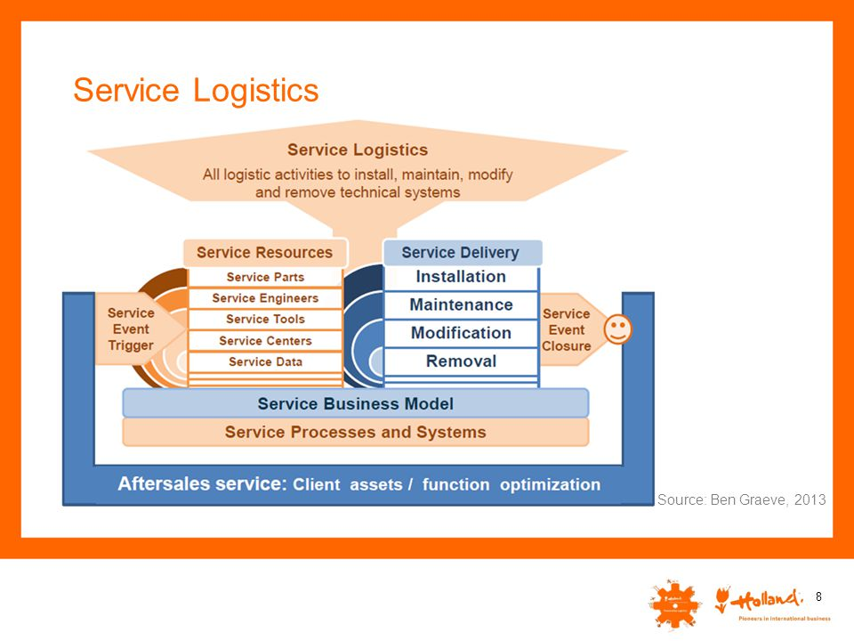 Service logistics in the Netherlands The Netherlands has a strong position in high-quality Service Logistics.