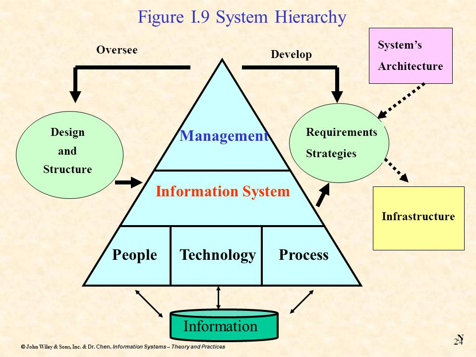 Dr. Chen, Information Systems – Theory and Practices  John Wiley & Sons, Inc. & Dr. Chen, Information Systems – Theory and Practices 24 Figure I.9 S
