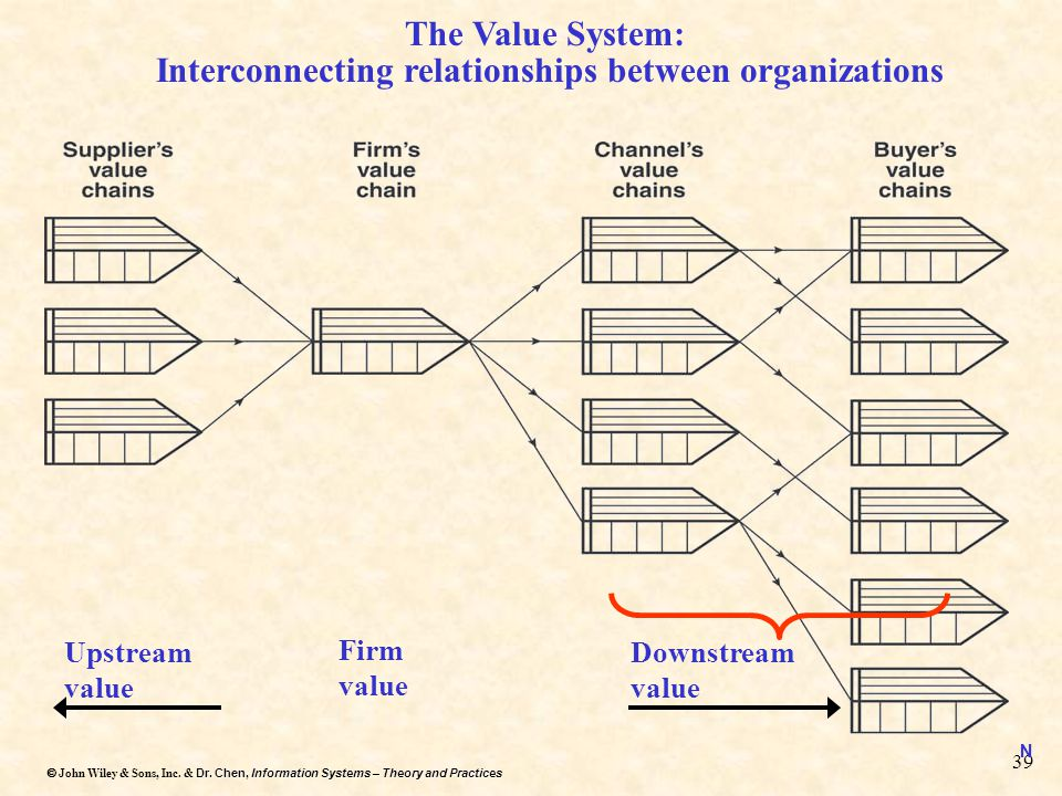 Dr. Chen, Information Systems – Theory and Practices  John Wiley & Sons, Inc. & Dr. Chen, Information Systems – Theory and Practices 39 The Value Sy